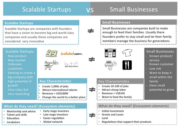 Startup vs Small Business