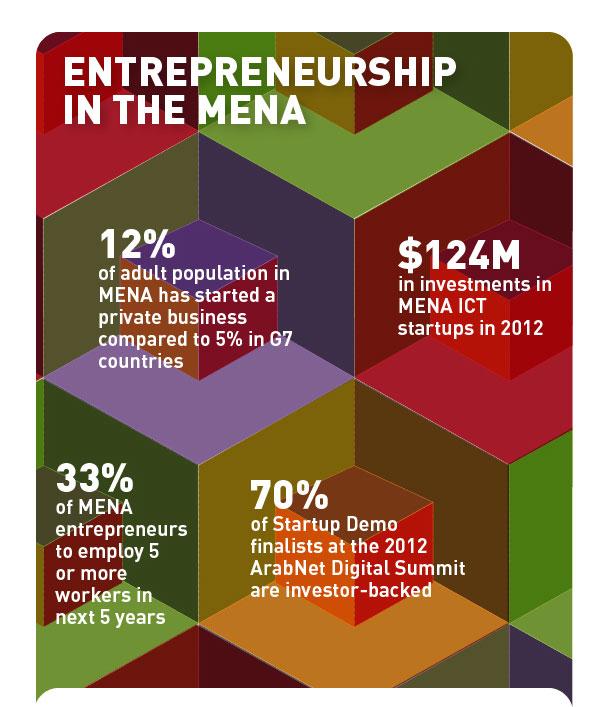 ideathon-Startup-beirut2013-top