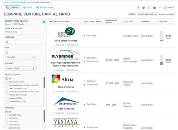 FindTheBest: Compare Venture Capital Firms