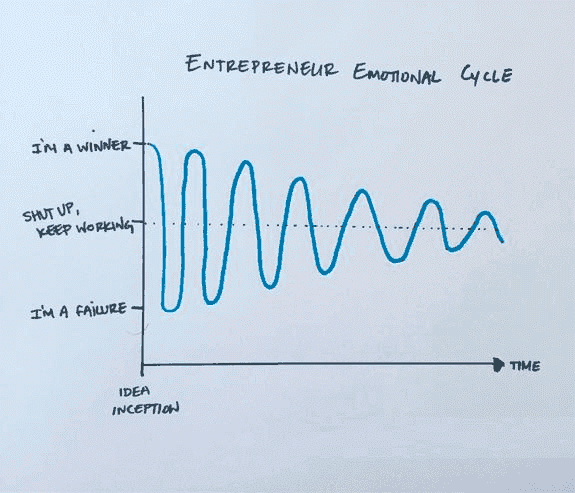 2016_08_01_entrepreneur_emotional_cycle