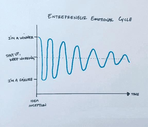 2016_08_01_entrepreneur_emotional_cycle